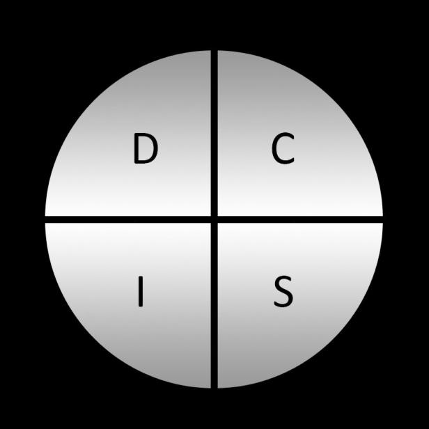 Схема на DISC категоризация на хората